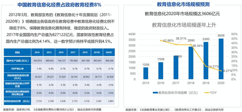 中国教育信息化经费