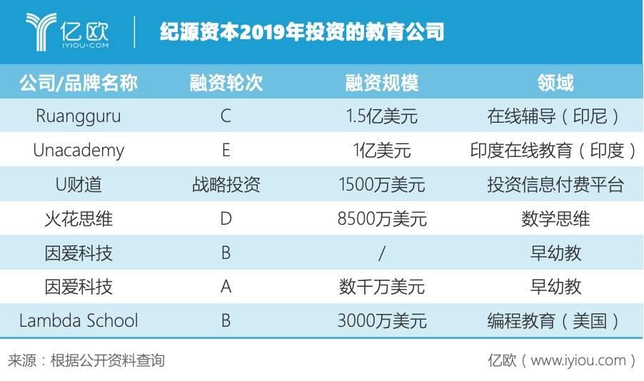 纪源资本2019年投资的教育公司