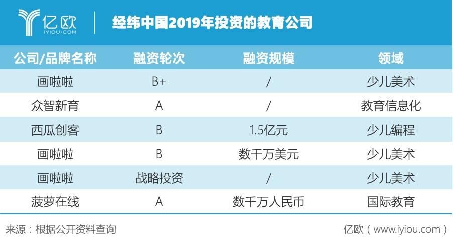 经纬中国2019年投资的教育公司